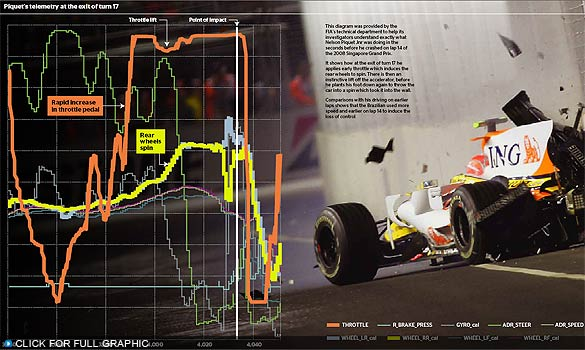 These are the activities that were taking place during Piquet's crash: throttle, wheel spin, and brakes. © Times Online